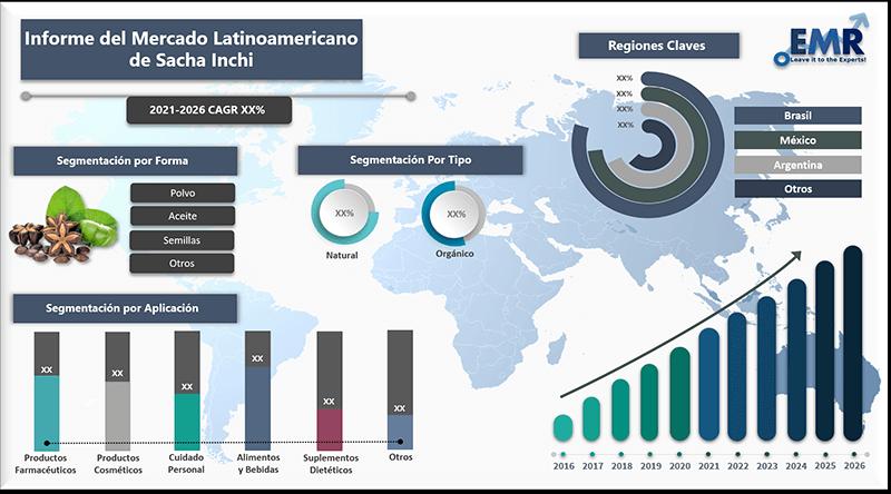 Informe del mercado latinoamericano de sacha inchi