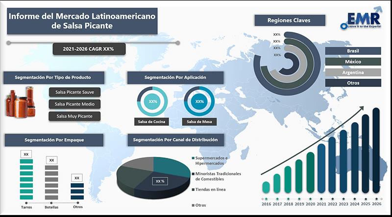 Informe del mercado latinoamericano de salsa picante