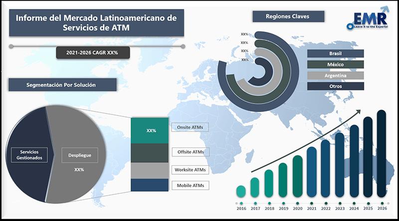 Informe del Mercado Latinoamericano de Servicios de ATM