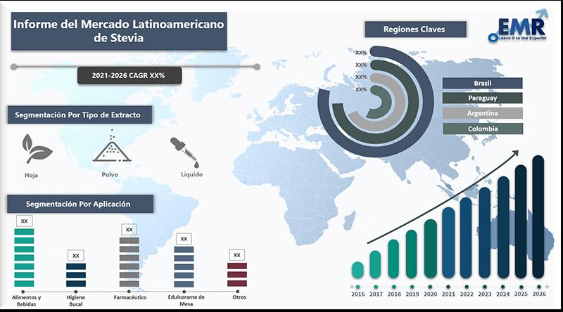 Informe del mercado latinoamericano de stevia