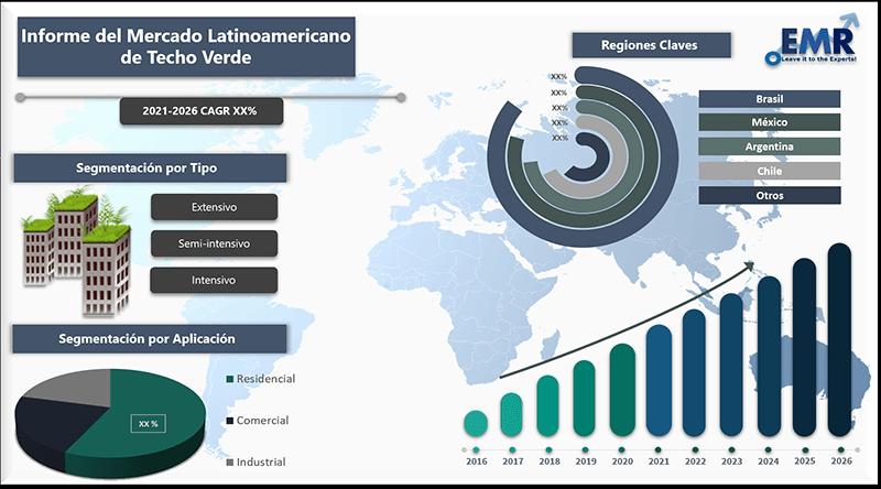 Informe del mercado latinoamericano de techo verde