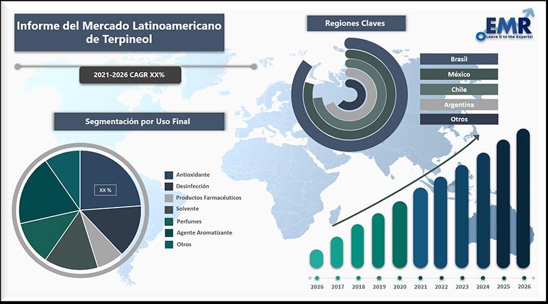Informe del mercado latinoamericano de terpineol