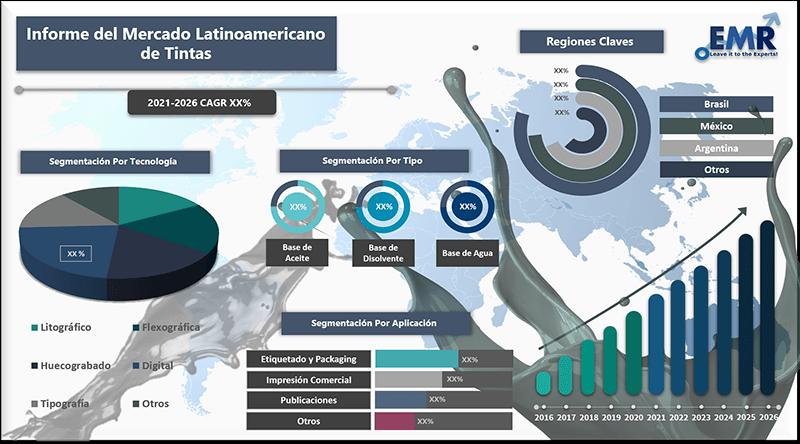 Informe del mercado latinoamericano de tintas