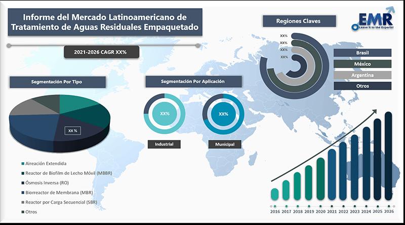 Informe del mercado latinoamericano de tratamiento de aguas residuales empaquetado