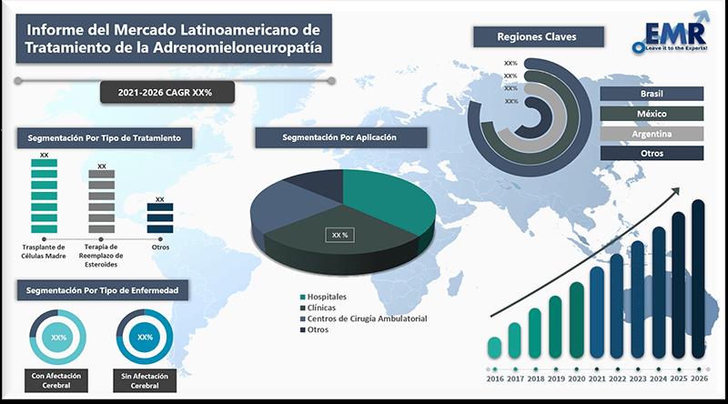 Informe del mercado latinoamericano de tratamiento de la adrenomieloneuropatia