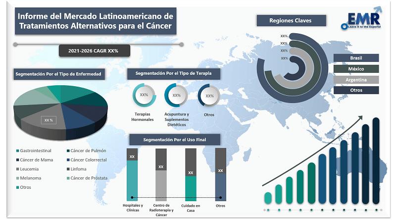 Informe del Mercado Latinoamericano de Tratamientos Alternativos para el Cáncer