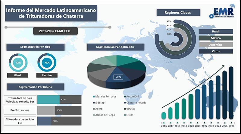 Informe del mercado latinoamericano de trituradoras de chatarra