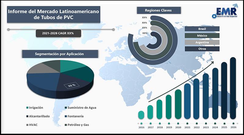 Informe del mercado latinoamericano de tubos de PVC