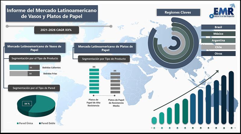 Informe del mercado latinoamericano de vasos y platos de papel