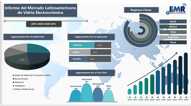Informe del mercadolatinoamericano de vidrio electrocromico