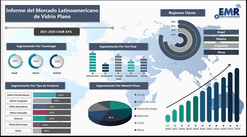 Informe del mercado latinoamericano de vidrio plano