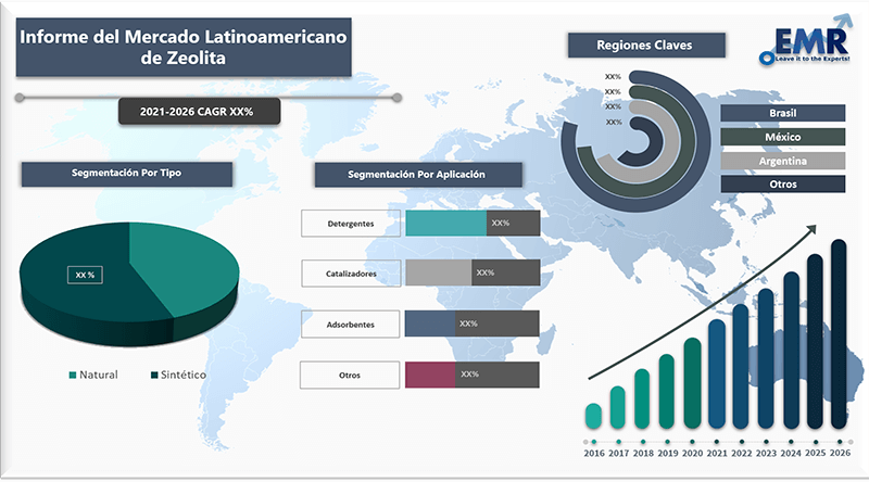 Informe del mercado latinoamericano de zeolita