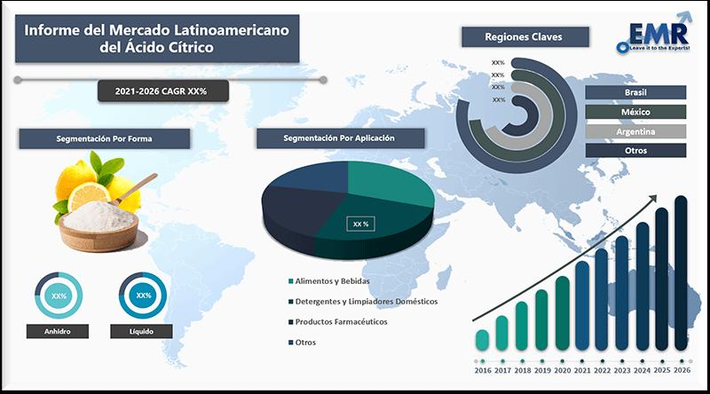 Informe del mercado latinoamericano del acido citrico