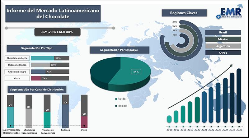 Informe del mercado latinoamericano del chocolate