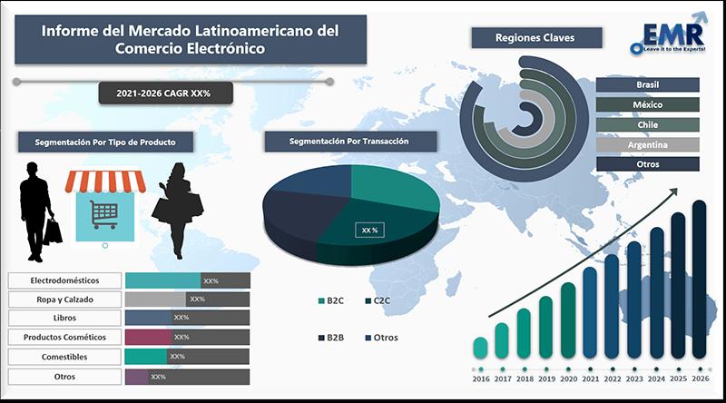 Informe del mercado latinoamericano del comercio electronico