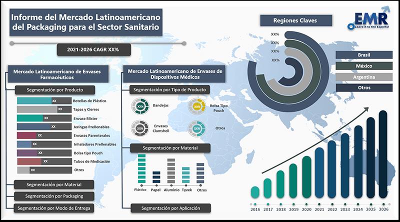 Informe del mercado latinoamericano del packaging para el sector sanitario