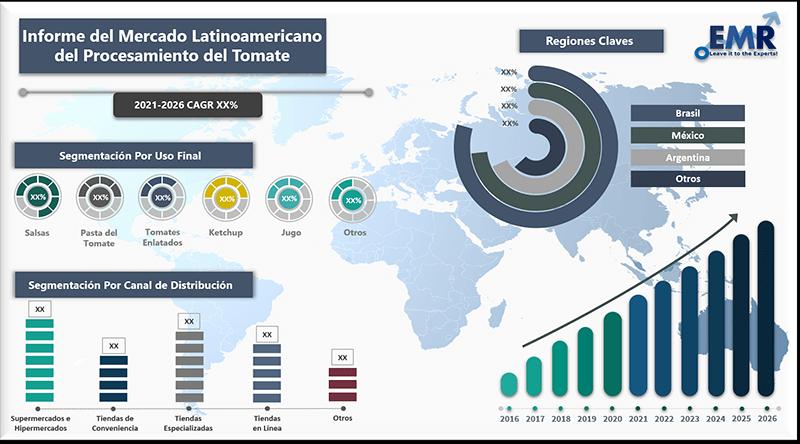 Informe del mercado latinoamericano del procesamiento del tomate